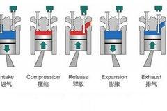 【愛聊車】發動機制動如何工作?其實它就是個超大號空壓機!